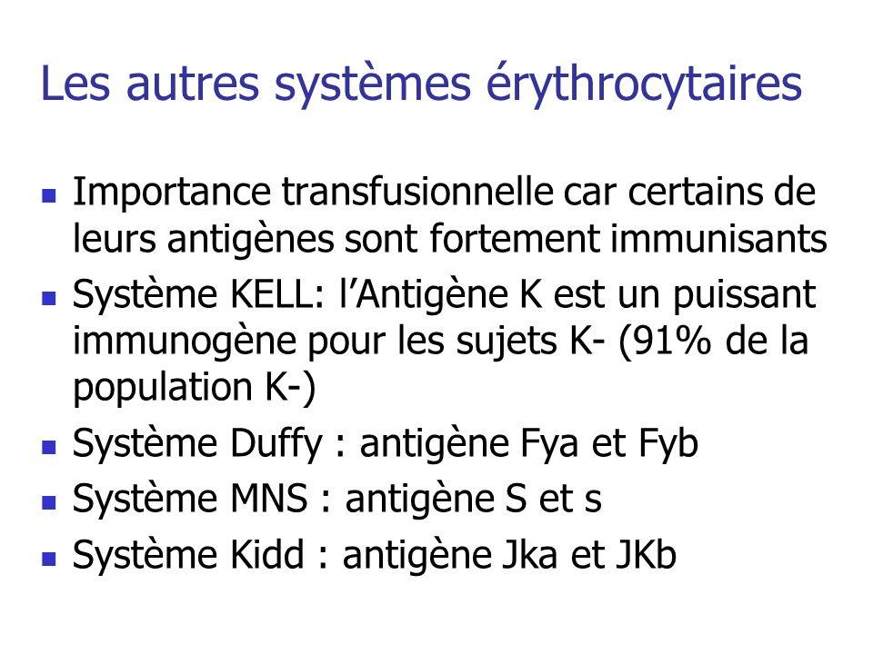 Les autres systèmes érythrocytaires Importance transfusionnelle car certains de leurs antigènes sont fortement immunisants Système KELL: lAntigène K e
