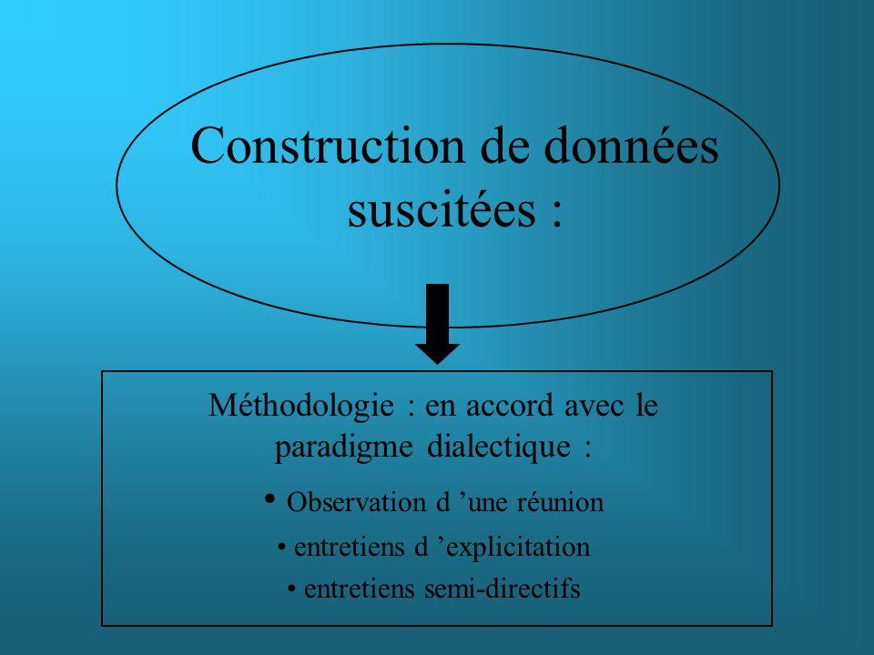 Construction de données suscitées : Méthodologie : en accord avec le paradigme dialectique : Observation d une réunion entretiens d explicitation entr