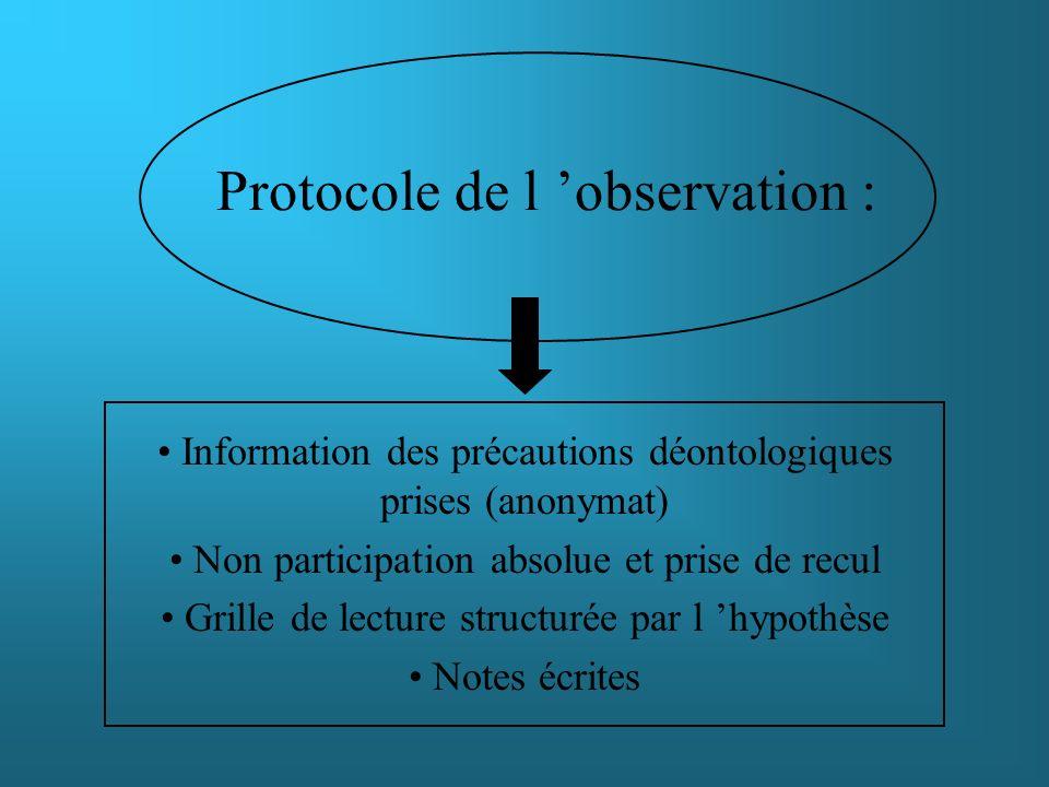 Protocole de l observation : Information des précautions déontologiques prises (anonymat) Non participation absolue et prise de recul Grille de lectur
