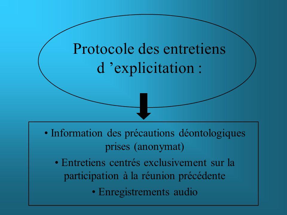 Protocole des entretiens d explicitation : Information des précautions déontologiques prises (anonymat) Entretiens centrés exclusivement sur la partic