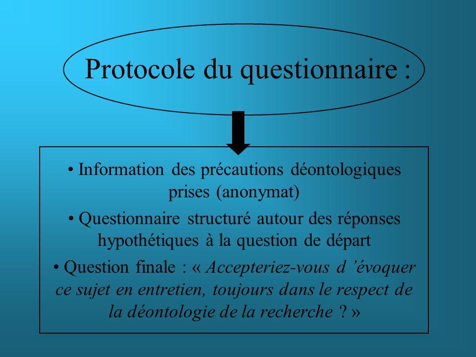 Protocole du questionnaire : Information des précautions déontologiques prises (anonymat) Questionnaire structuré autour des réponses hypothétiques à