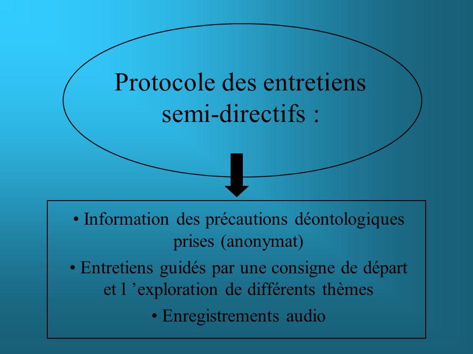 Protocole des entretiens semi-directifs : Information des précautions déontologiques prises (anonymat) Entretiens guidés par une consigne de départ et