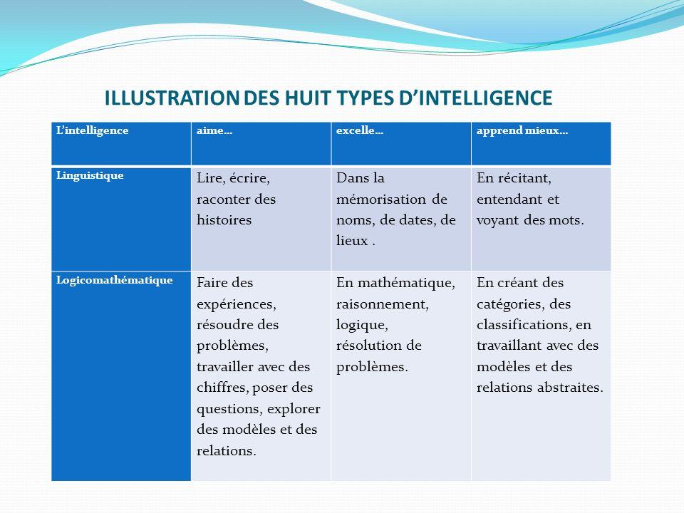 ILLUSTRATION DES HUIT TYPES DINTELLIGENCE Lintelligenceaime…excelle… apprend mieux… Linguistique Lire, écrire, raconter des histoires Dans la mémorisa