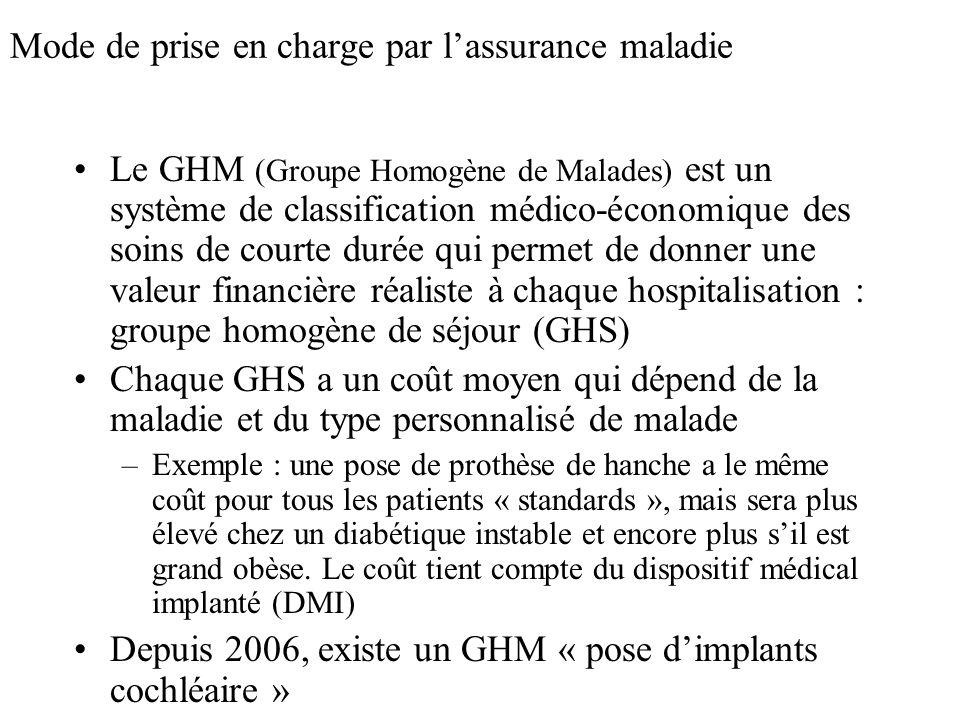 Mode de prise en charge par lassurance maladie Le GHM (Groupe Homogène de Malades) est un système de classification médico-économique des soins de cou