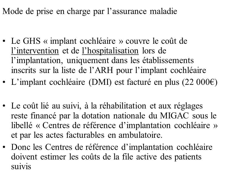 Mode de prise en charge par lassurance maladie Le GHS « implant cochléaire » couvre le coût de lintervention et de lhospitalisation lors de limplantat
