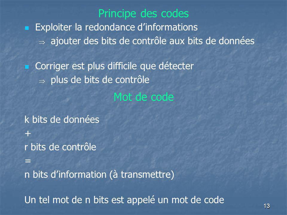 Principe des codes Exploiter la redondance dinformations ajouter des bits de contrôle aux bits de données Corriger est plus difficile que détecter plu