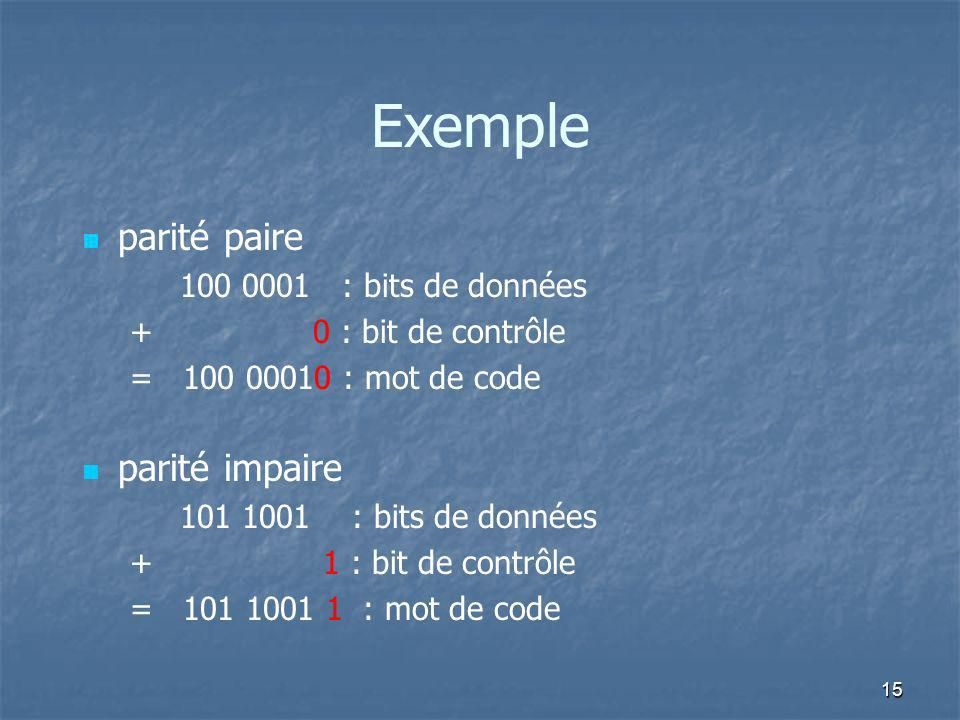 Exemple parité paire 100 0001 : bits de données + 0 : bit de contrôle = 100 00010 : mot de code parité impaire 101 1001 : bits de données + 1 : bit de