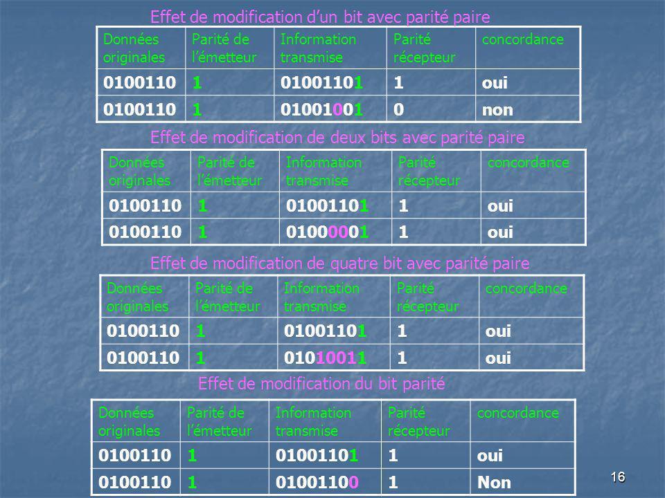 Données originales Parité de lémetteur Information transmise Parité récepteur concordance 01001101010011011oui 01001101010010010non Effet de modificat