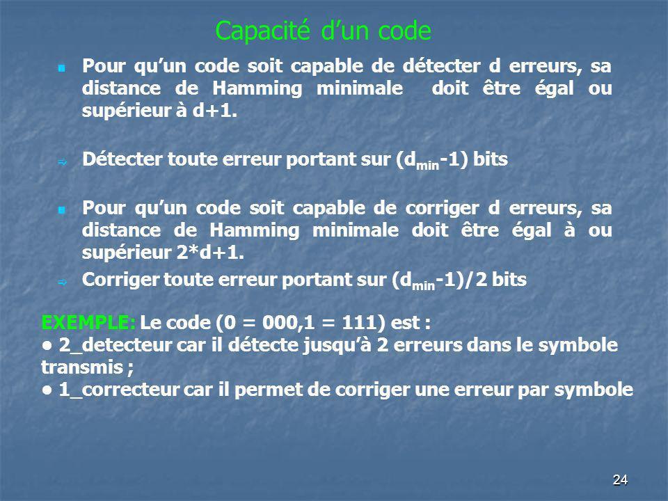 Capacité dun code Pour quun code soit capable de détecter d erreurs, sa distance de Hamming minimale doit être égal ou supérieur à d+1. Détecter toute