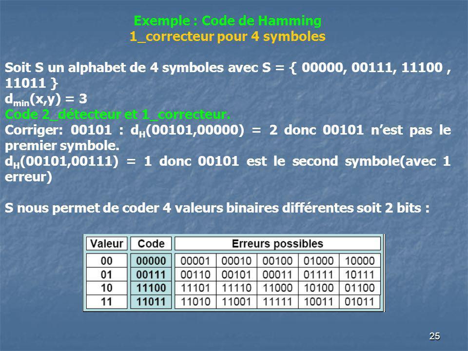 Exemple : Code de Hamming 1_correcteur pour 4 symboles Soit S un alphabet de 4 symboles avec S = { 00000, 00111, 11100, 11011 } d min (x,y) = 3 Code 2