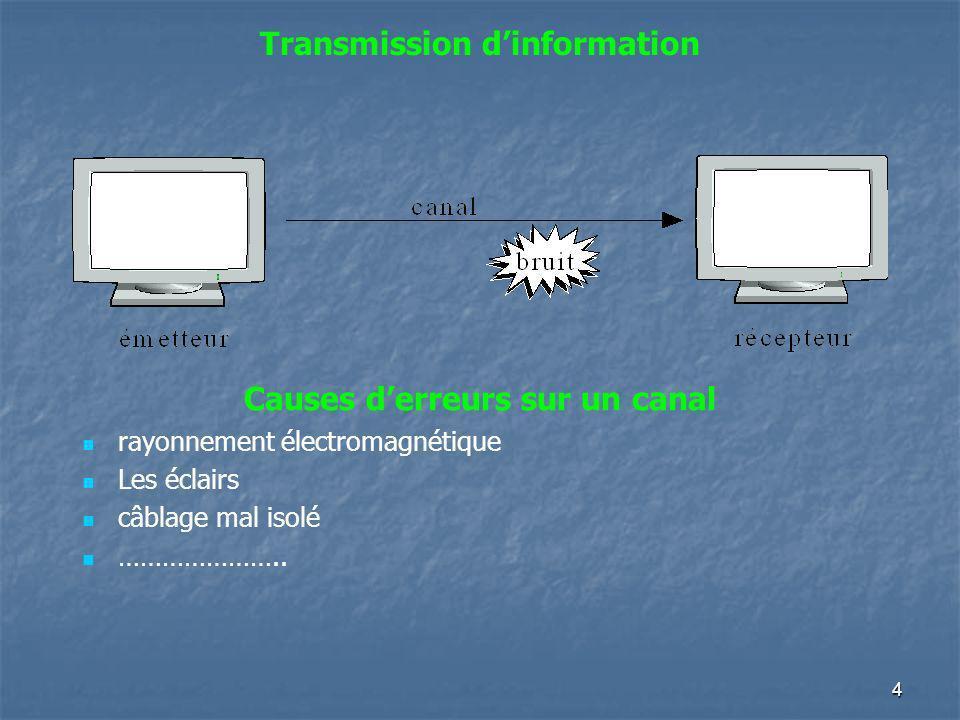 Transmission dinformation Causes derreurs sur un canal rayonnement électromagnétique Les éclairs câblage mal isolé ………………….. 4