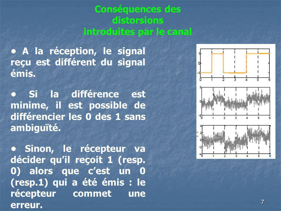 Conséquences des distorsions introduites par le canal A la réception, le signal reçu est différent du signal émis. Si la différence est minime, il est