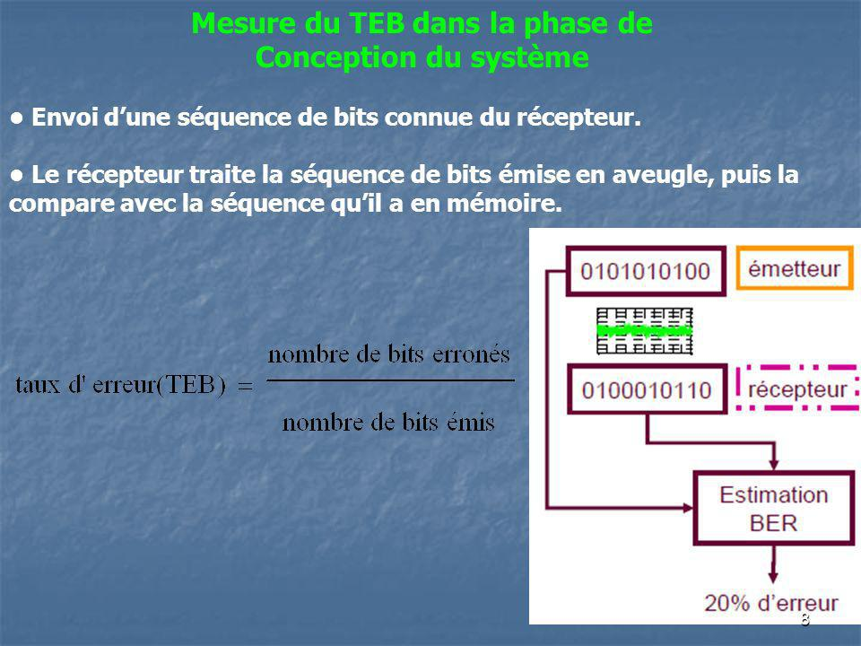 Mesure du TEB dans la phase de Conception du système Envoi dune séquence de bits connue du récepteur. Le récepteur traite la séquence de bits émise en