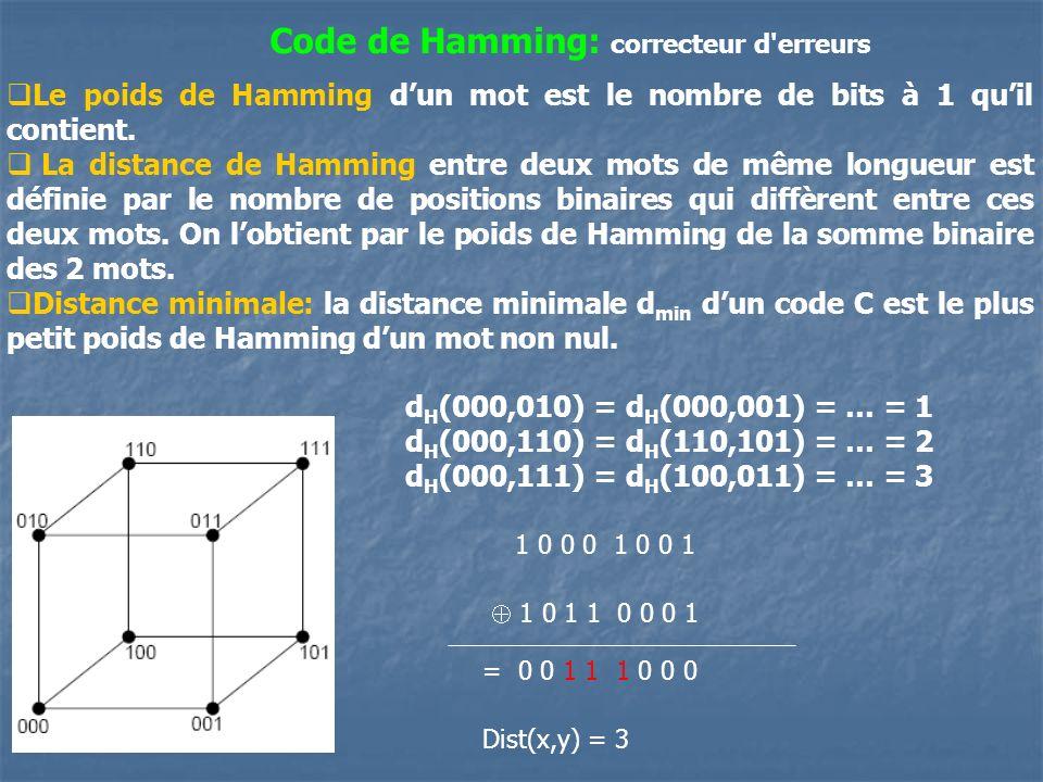 Code de Hamming: correcteur d'erreurs Le poids de Hamming dun mot est le nombre de bits à 1 quil contient. La distance de Hamming entre deux mots de m