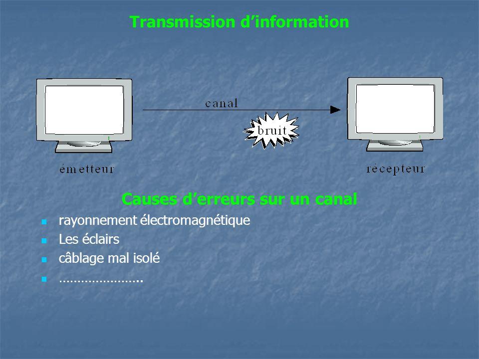 Transmission dinformation Causes derreurs sur un canal rayonnement électromagnétique Les éclairs câblage mal isolé …………………..