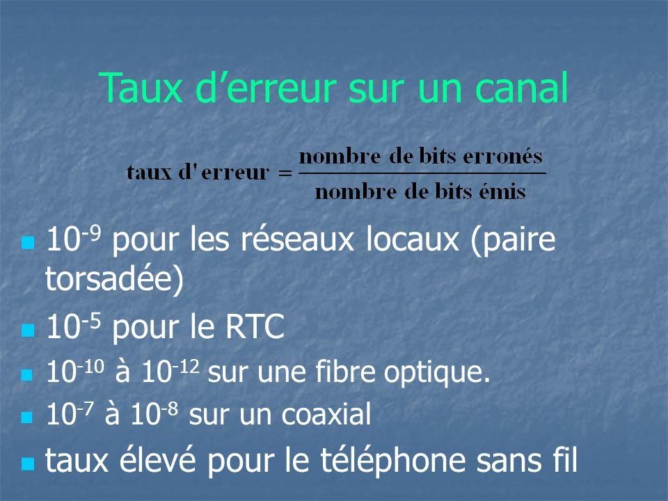 Taux derreur sur un canal 10 -9 pour les réseaux locaux (paire torsadée) 10 -5 pour le RTC 10 -10 à 10 -12 sur une fibre optique. 10 -7 à 10 -8 sur un