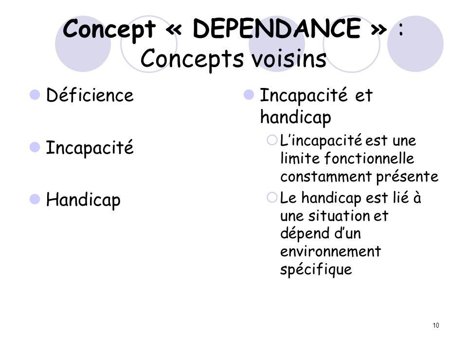 10 Concept « DEPENDANCE » : Concepts voisins Déficience Incapacité Handicap Incapacité et handicap Lincapacité est une limite fonctionnelle constammen