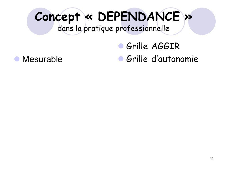 11 Concept « DEPENDANCE » dans la pratique professionnelle Mesurable Grille AGGIR Grille dautonomie