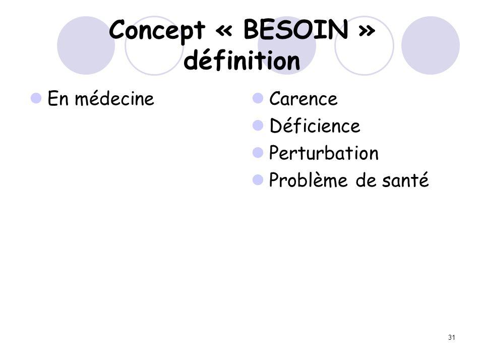 31 Concept « BESOIN » définition En médecine Carence Déficience Perturbation Problème de santé