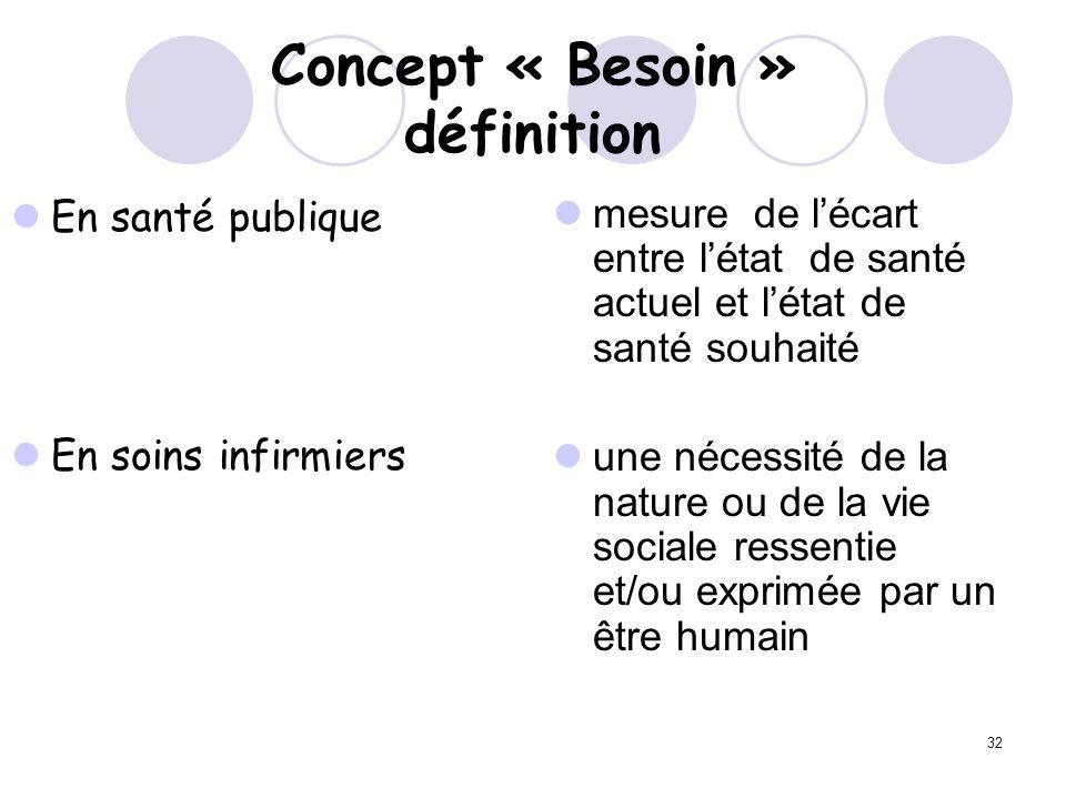32 Concept « Besoin » définition En santé publique En soins infirmiers mesure de lécart entre létat de santé actuel et létat de santé souhaité une néc