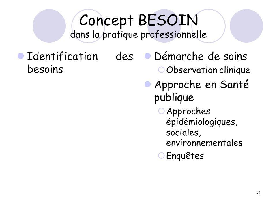 34 Concept BESOIN dans la pratique professionnelle Identification des besoins Démarche de soins Observation clinique Approche en Santé publique Approc