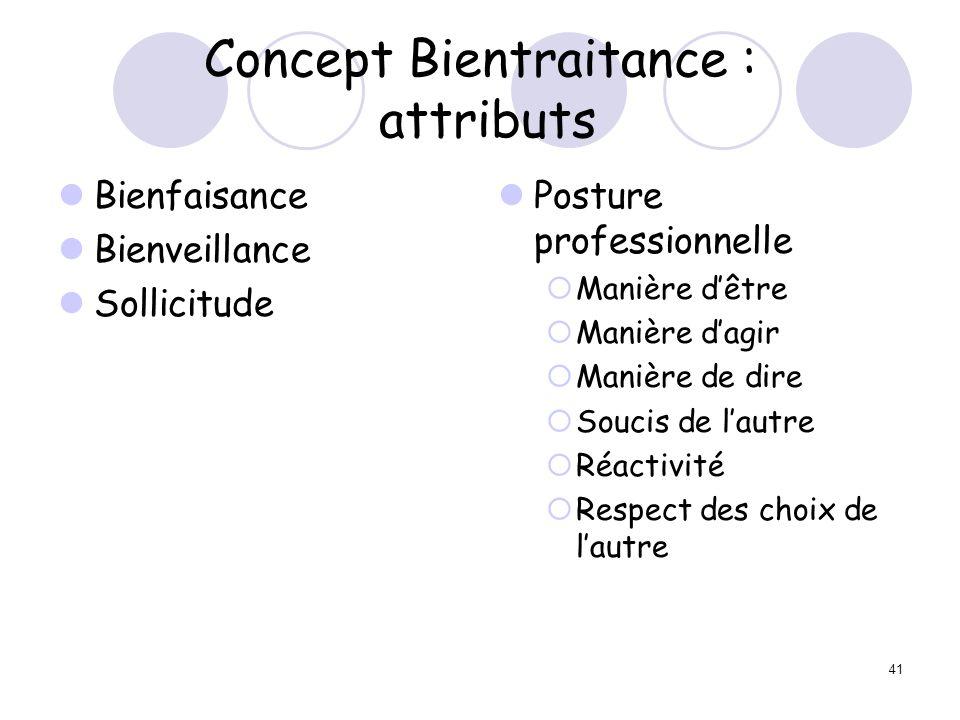 41 Concept Bientraitance : attributs Bienfaisance Bienveillance Sollicitude Posture professionnelle Manière dêtre Manière dagir Manière de dire Soucis