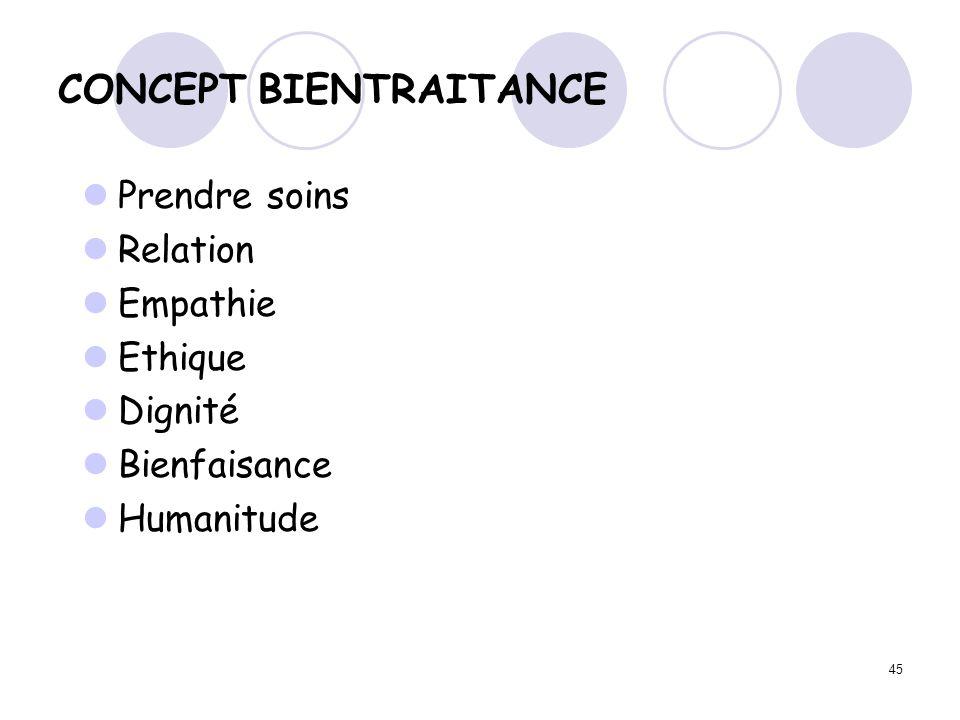 45 CONCEPT BIENTRAITANCE Prendre soins Relation Empathie Ethique Dignité Bienfaisance Humanitude