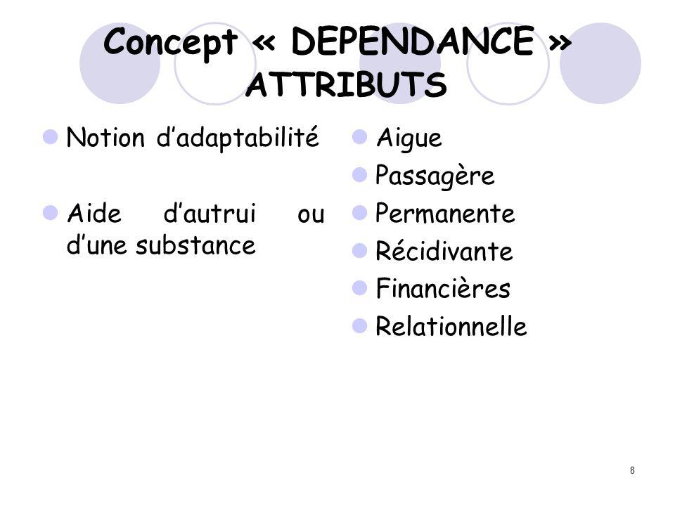 8 Concept « DEPENDANCE » ATTRIBUTS Notion dadaptabilité Aide dautrui ou dune substance Aigue Passagère Permanente Récidivante Financières Relationnell