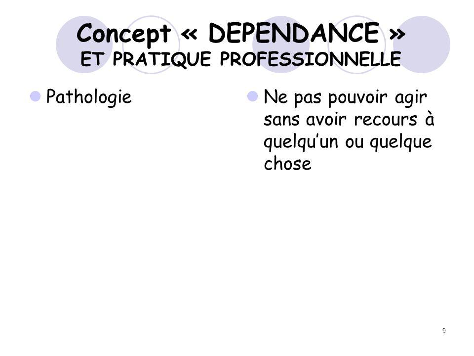 30 Concept « BESOIN » définition « besoin » Notion Exigence de la nature ou de la vie sociale État de privation