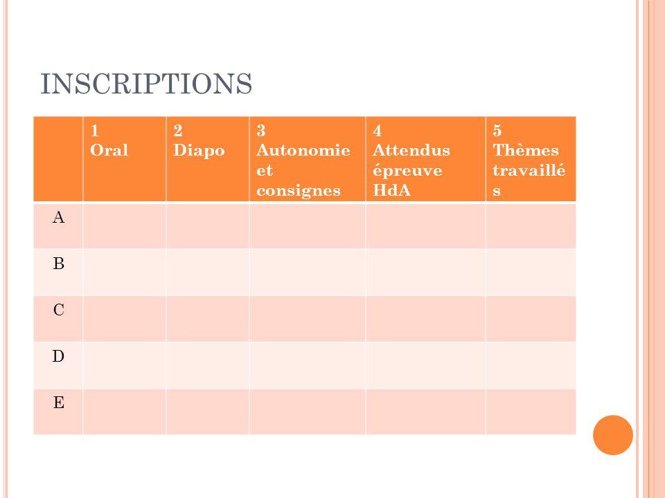 INSCRIPTIONS 1 Oral 2 Diapo 3 Autonomie et consignes 4 Attendus épreuve HdA 5 Thèmes travaillé s A B C D E