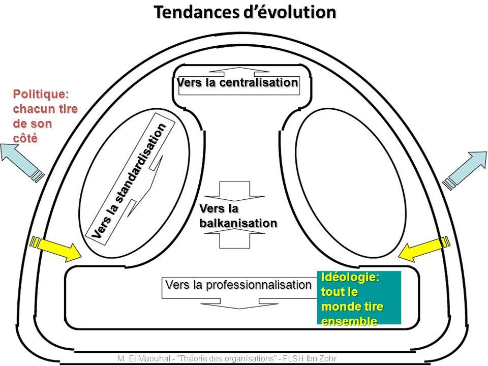 Tendances dévolution Vers la standardisation Vers la balkanisation Vers la professionnalisation Politique: chacun tire de son côté Idéologie: tout le
