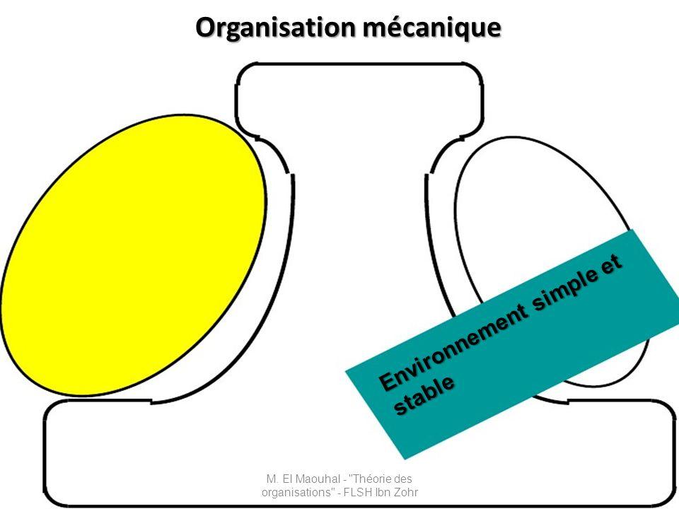 Caractéristiques de lorganisation mécaniste La technostructure exerce une force en faveur de la rationalisation qui est recherchée de façon idéale à travers la standardisation des procédés de travail, elle ne favorise quune décentralisation horizontale limitée ( puisque cest le paramètre de conception qui renforce son pouvoir).