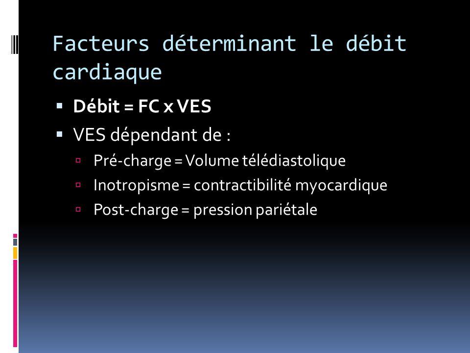 Facteurs déterminant le débit cardiaque Débit = FC x VES VES dépendant de : Pré-charge = Volume télédiastolique Inotropisme = contractibilité myocardi