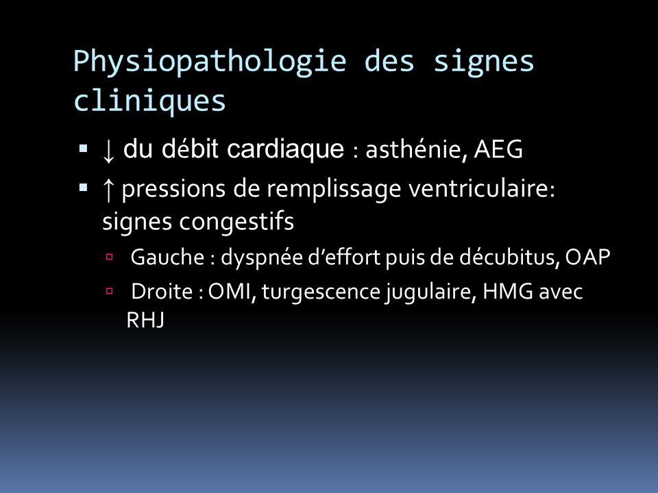 Physiopathologie des signes cliniques du d é bit cardiaque : asthénie, AEG pressions de remplissage ventriculaire: signes congestifs Gauche : dyspnée