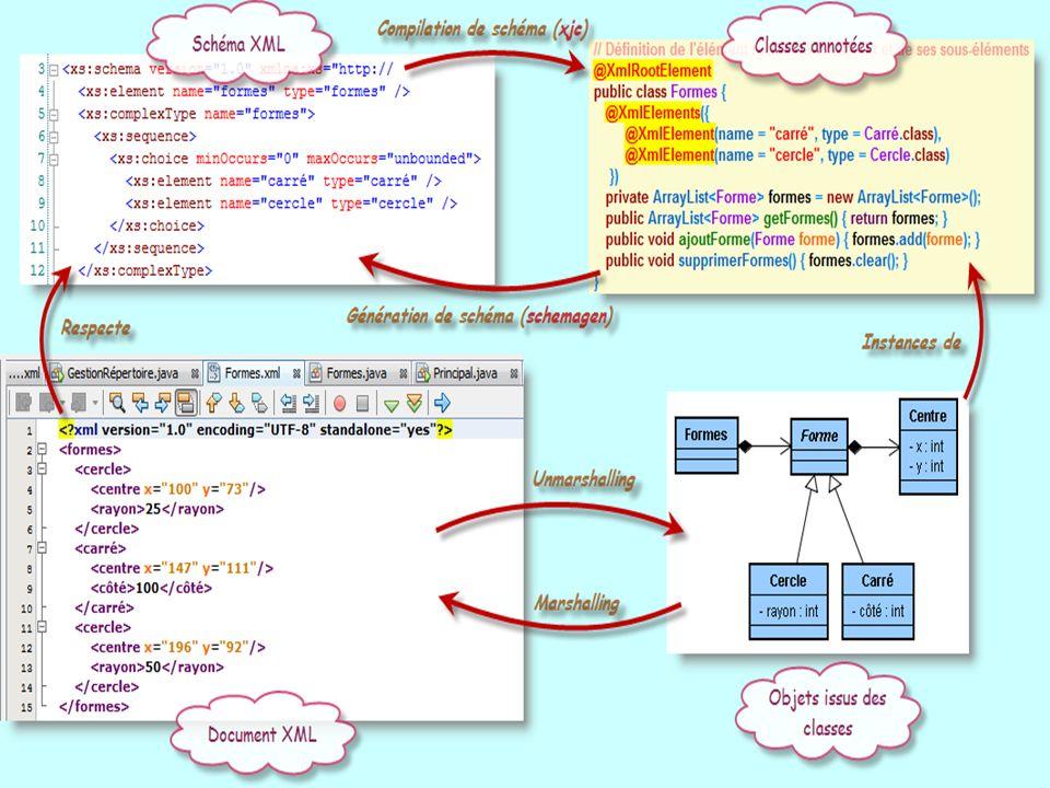 9 JAXB Java Architecture for XML Binding JAXB au contraire fournit un outil qui analyse un schéma XML et génère à partir de ce dernier un ensemble de classes qui vont encapsuler les traitements de manipulation du document.