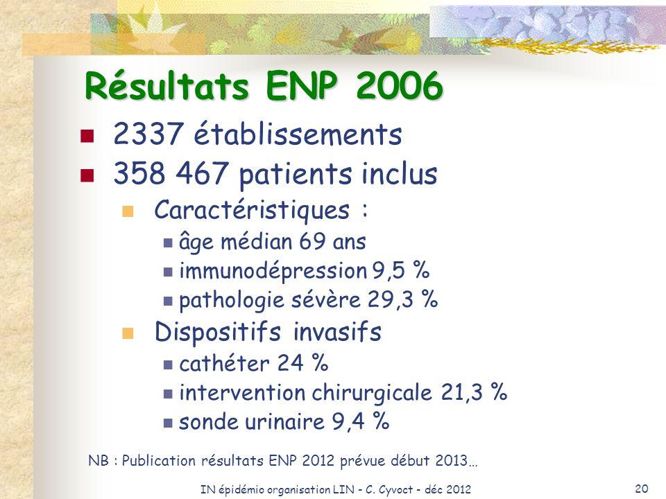 IN épidémio organisation LIN - C. Cyvoct - déc 2012 20 Résultats ENP 2006 2337 établissements 358 467 patients inclus Caractéristiques : âge médian 69