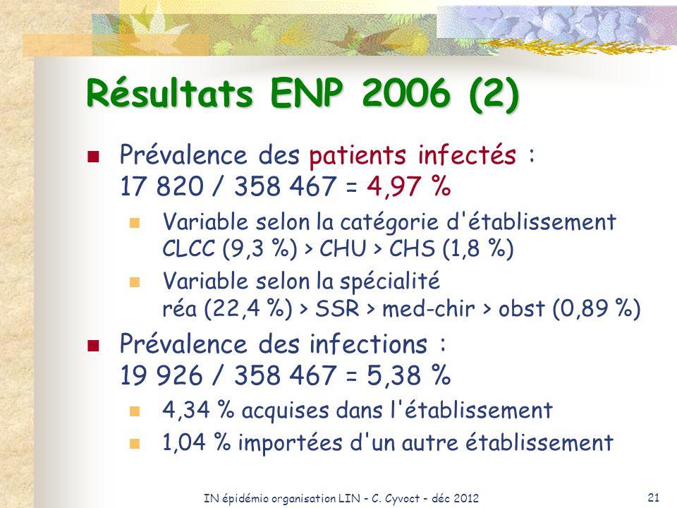 IN épidémio organisation LIN - C. Cyvoct - déc 2012 21 Résultats ENP 2006 (2) Prévalence des patients infectés : 17 820 / 358 467 = 4,97 % Variable se