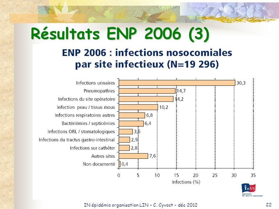 IN épidémio organisation LIN - C. Cyvoct - déc 2012 22 Résultats ENP 2006 (3)