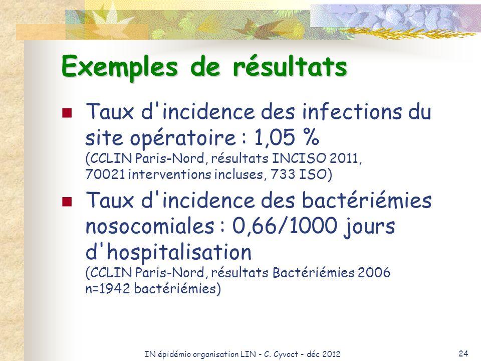 IN épidémio organisation LIN - C. Cyvoct - déc 2012 24 Exemples de résultats Taux d'incidence des infections du site opératoire : 1,05 % (CCLIN Paris-