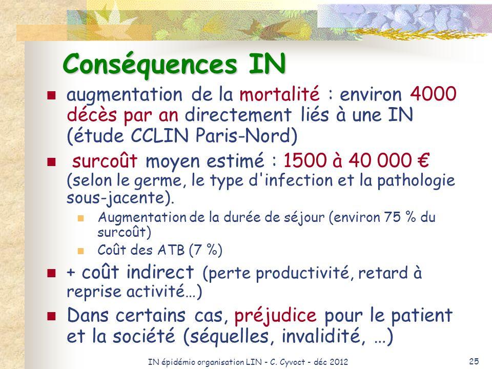 IN épidémio organisation LIN - C. Cyvoct - déc 2012 25 Conséquences IN augmentation de la mortalité : environ 4000 décès par an directement liés à une