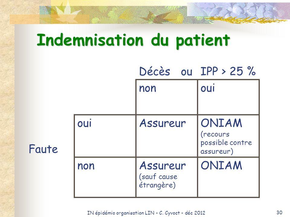 IN épidémio organisation LIN - C. Cyvoct - déc 2012 30 Indemnisation du patient Décès ouIPP > 25 % nonoui Faute ouiAssureurONIAM (recours possible con