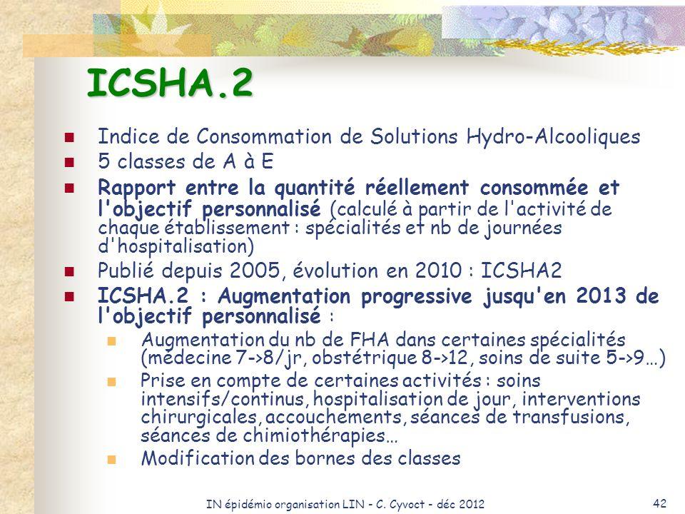 IN épidémio organisation LIN - C. Cyvoct - déc 2012 42 ICSHA.2 Indice de Consommation de Solutions Hydro-Alcooliques 5 classes de A à E Rapport entre