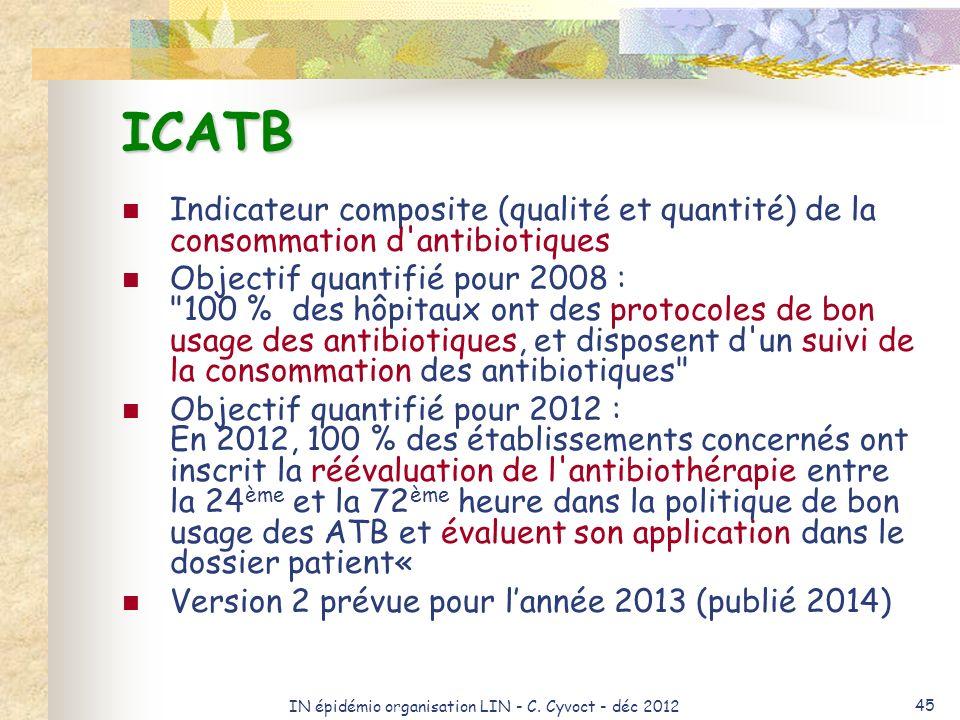 IN épidémio organisation LIN - C. Cyvoct - déc 2012 45 ICATB Indicateur composite (qualité et quantité) de la consommation d'antibiotiques Objectif qu