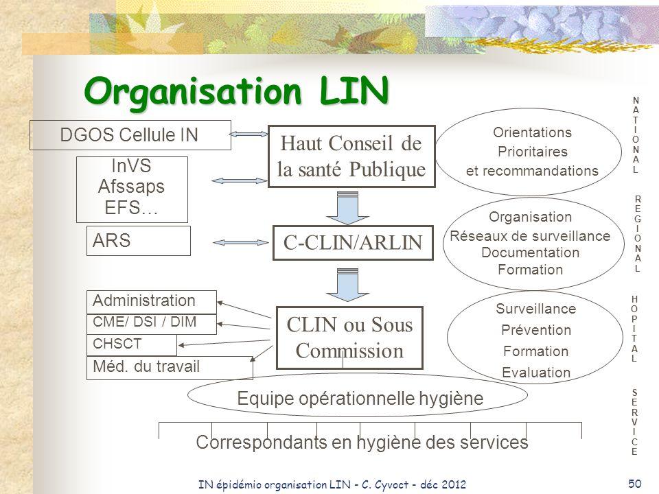 IN épidémio organisation LIN - C. Cyvoct - déc 2012 50 Organisation LIN NATIONALNATIONAL Correspondants en hygiène des services Haut Conseil de la san