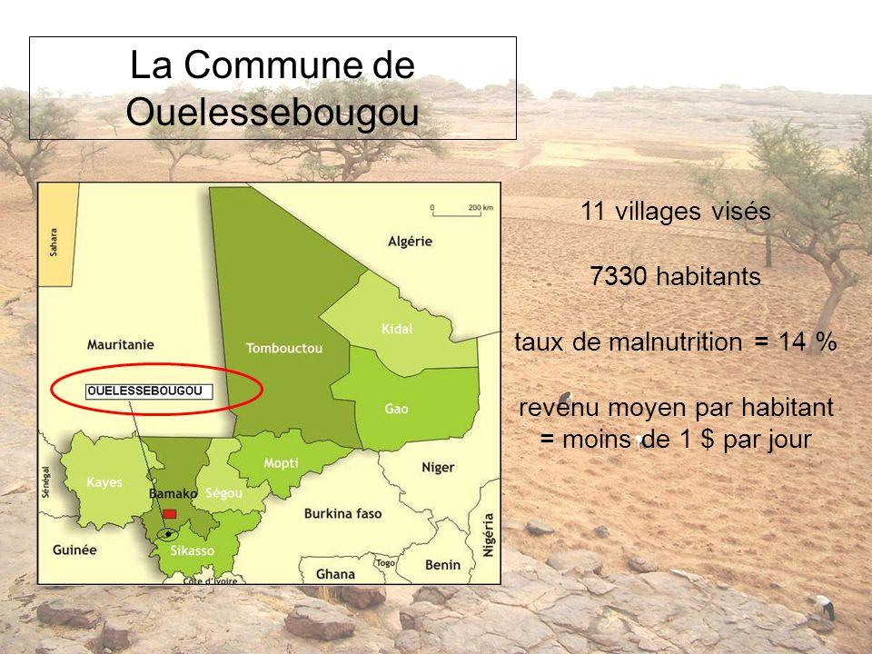 La Commune de Ouelessebougou 11 villages visés 7330 habitants taux de malnutrition = 14 % revenu moyen par habitant = moins de 1 $ par jour