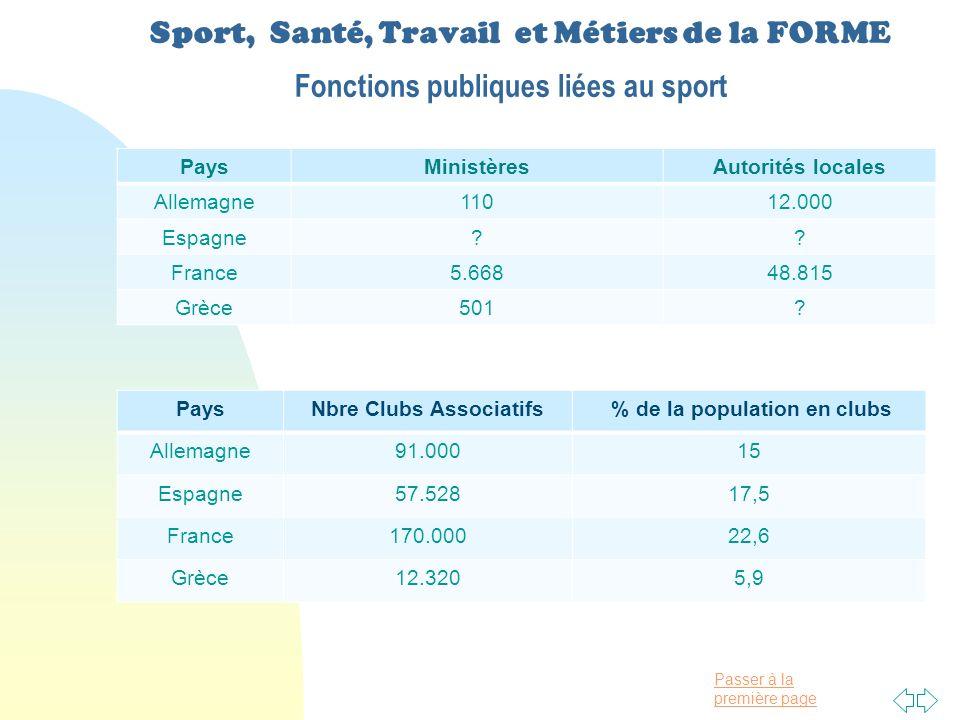 Passer à la première page Sport, Santé, Travail et Métiers de la FORME Fonctions publiques liées au sport PaysMinistèresAutorités locales Allemagne11012.000 Espagne?.