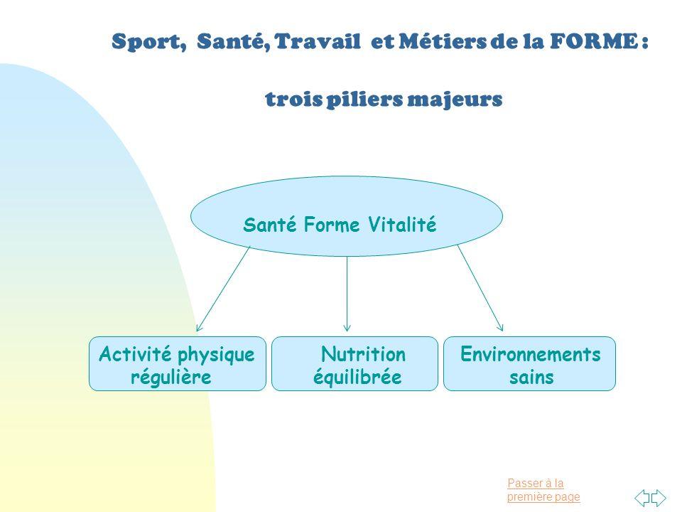 Passer à la première page Sport, Santé, Travail et Métiers de la FORME : trois piliers majeurs Santé Forme Vitalité Activité physique régulière Nutrition équilibrée Environnements sains