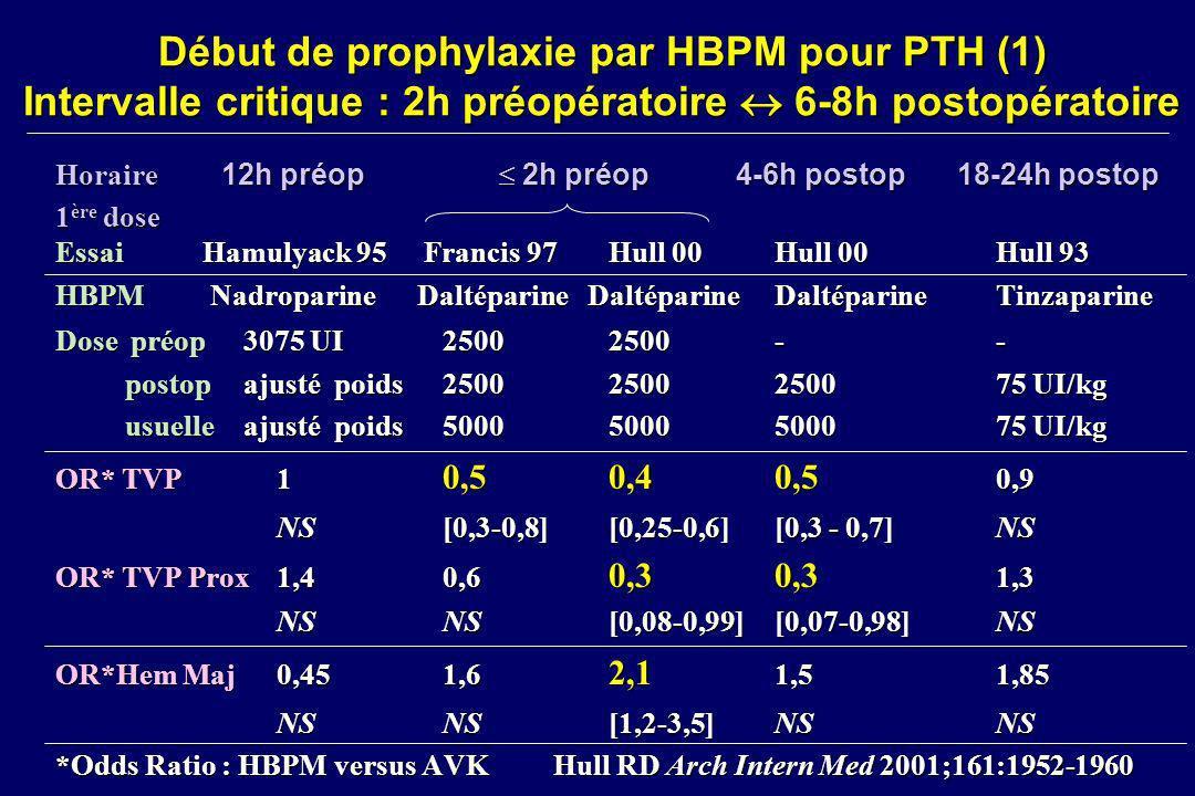 Début de prophylaxie par HBPM pour PTH (1) Intervalle critique : 2h préopératoire 6-8h postopératoire Horaire 12h préop 2h préop 4-6h postop 18-24h po