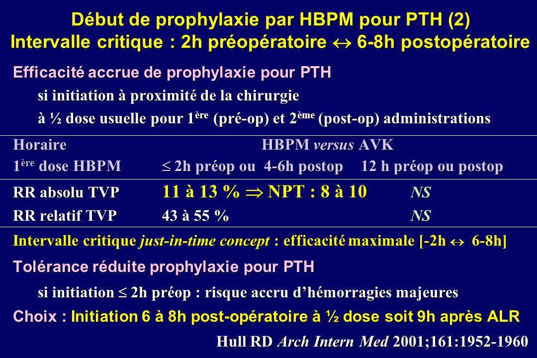 Début de prophylaxie par HBPM pour PTH (2) Intervalle critique : 2h préopératoire 6-8h postopératoire Efficacité accrue de prophylaxie pour PTH si ini