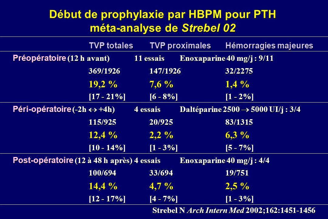 Début de prophylaxie par HBPM pour PTH méta-analyse de Strebel 02 TVP totales TVP proximalesHémorragies majeures Préopératoire (12 h avant) 11 essais